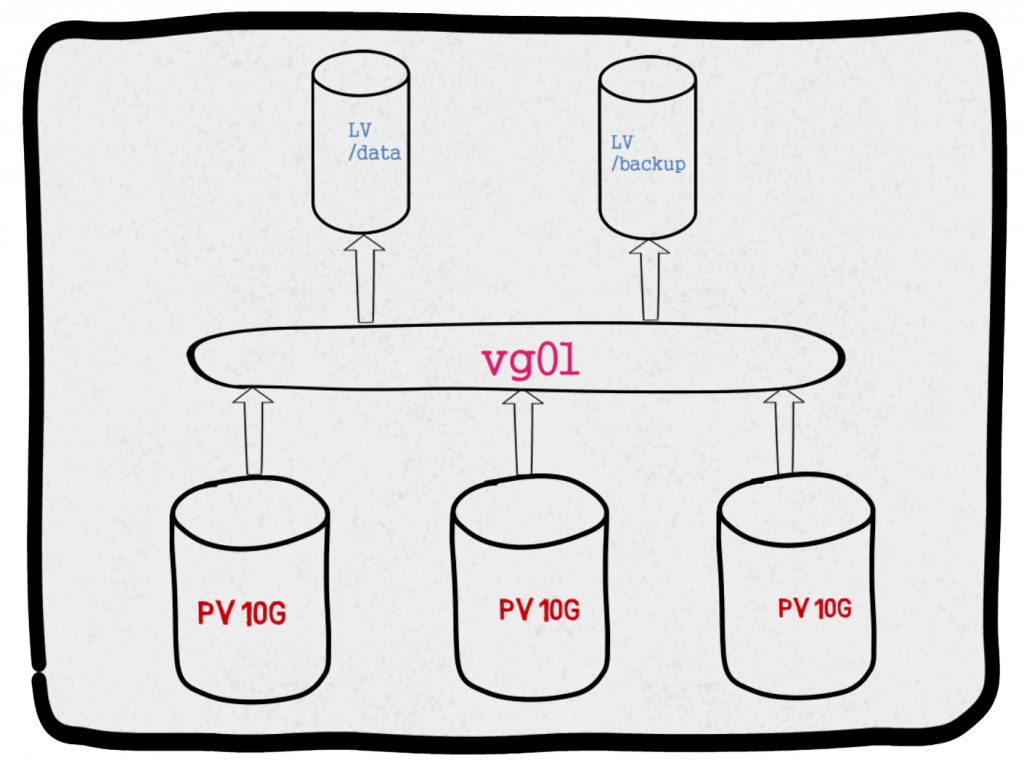 How Logical Volume Management setup looks.