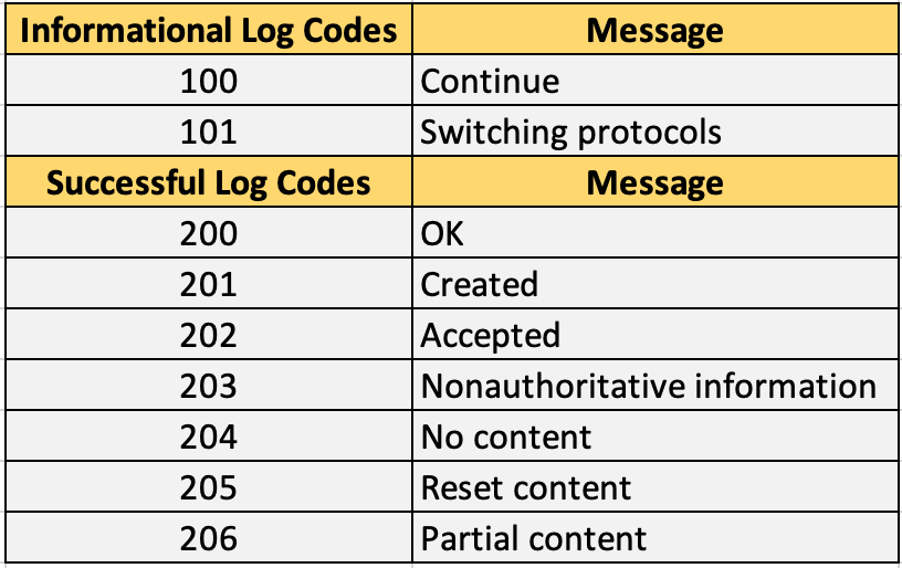 Apache Informational and Successful log codes