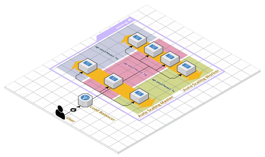 Docker Swarm - AWS