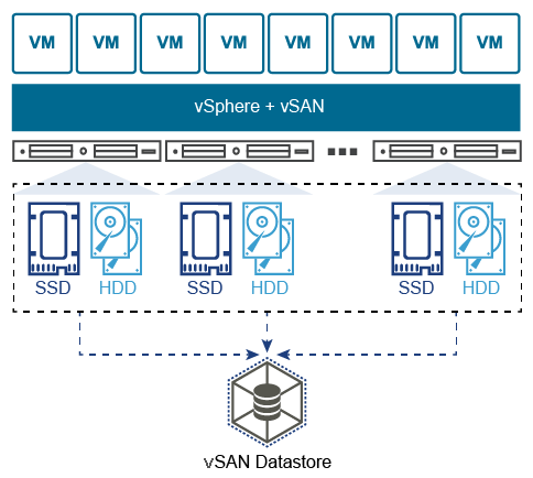 vSAN - Migrating Multiwriter VMware VM's from Island Cluster